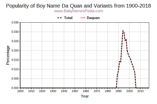 Variant Popularity Trend  for Da Quan  from 1900 to 2017