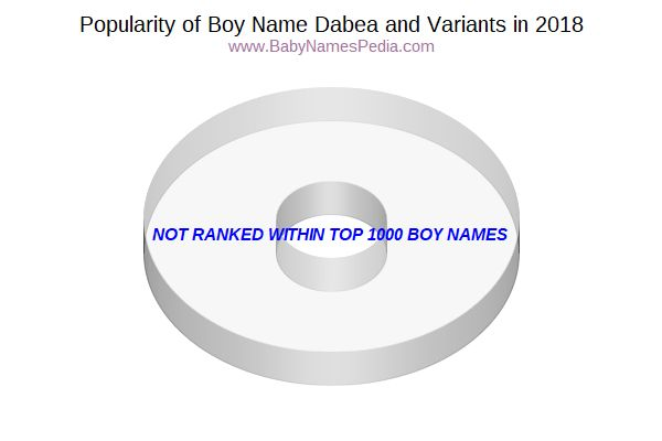 Variant Popularity Chart  for Dabea  in 2016