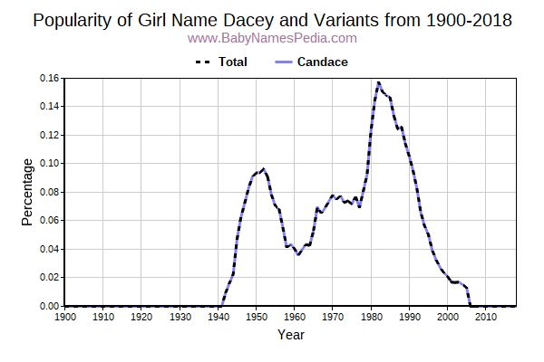 Variant Popularity Trend  for Dacey  from 1900 to 2017