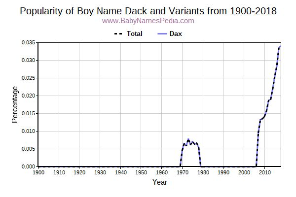 Variant Popularity Trend  for Dack  from 1900 to 2015
