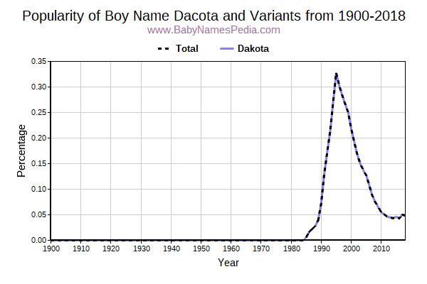 Variant Popularity Trend  for Dacota  from 1900 to 2017