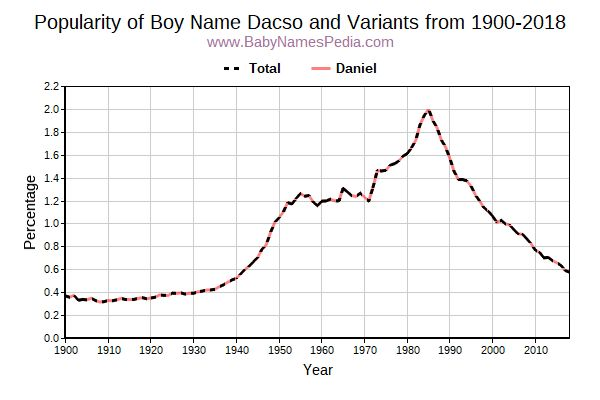 Variant Popularity Trend  for Dacso  from 1900 to 2016