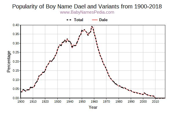 Variant Popularity Trend  for Dael  from 1900 to 2018