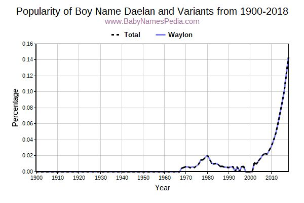 Variant Popularity Trend  for Daelan  from 1900 to 2016
