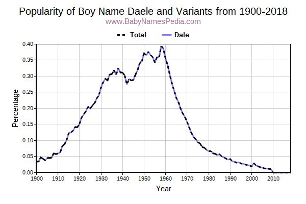 Variant Popularity Trend  for Daele  from 1900 to 2015