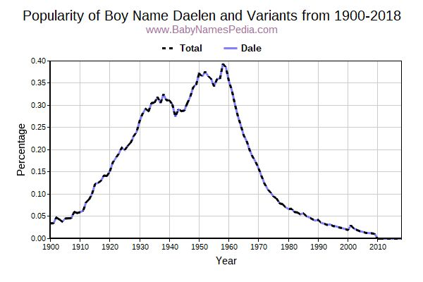 Variant Popularity Trend  for Daelen  from 1900 to 2016