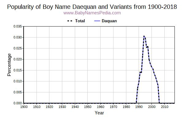 Variant Popularity Trend  for Daequan  from 1900 to 2016