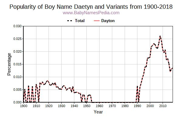 Variant Popularity Trend  for Daetyn  from 1900 to 2016