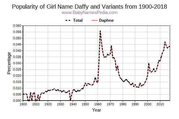 Variant Popularity Trend  for Daffy  from 1900 to 2018