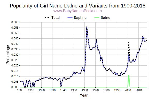 Variant Popularity Trend  for Dafne  from 1900 to 2016