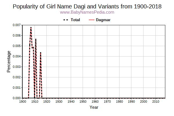 Variant Popularity Trend  for Dagi  from 1900 to 2018