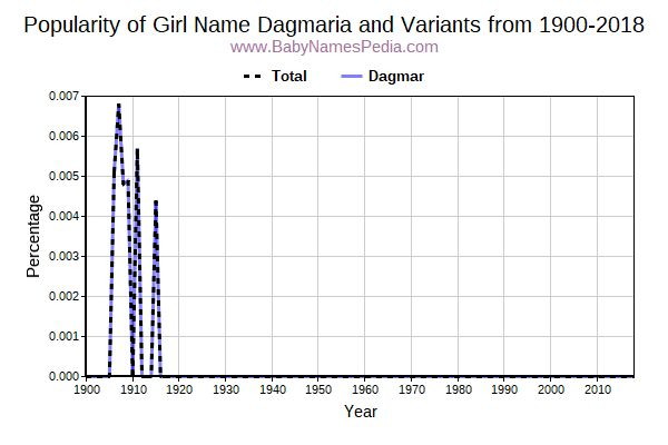 Variant Popularity Trend  for Dagmaria  from 1900 to 2018