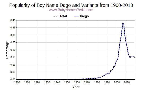 Variant Popularity Trend  for Dago  from 1900 to 2017