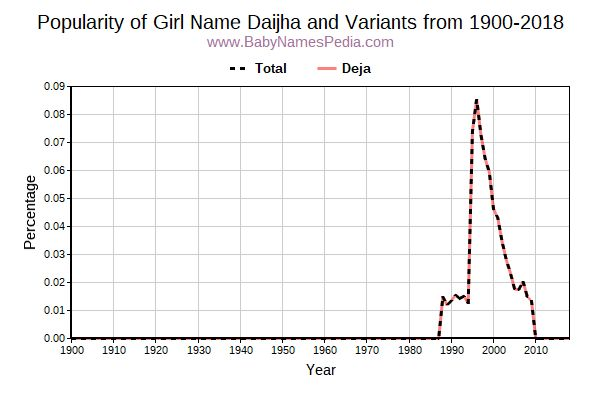Variant Popularity Trend  for Daijha  from 1900 to 2018