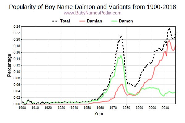 Variant Popularity Trend  for Daimon  from 1900 to 2015