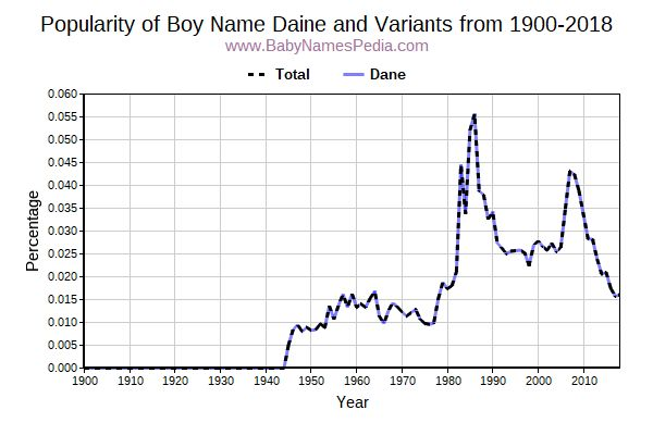 Variant Popularity Trend  for Daine  from 1900 to 2015