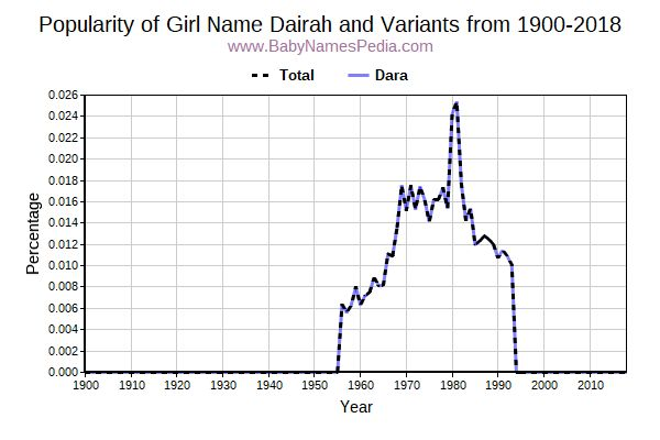 Variant Popularity Trend  for Dairah  from 1900 to 2017