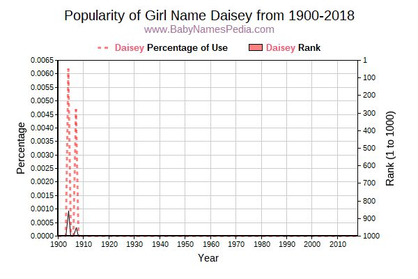 Popularity Trend  for Daisey  from 1900 to 2017