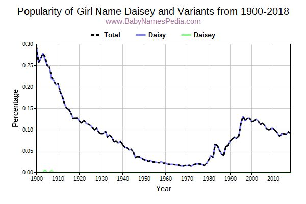 Variant Popularity Trend  for Daisey  from 1900 to 2017