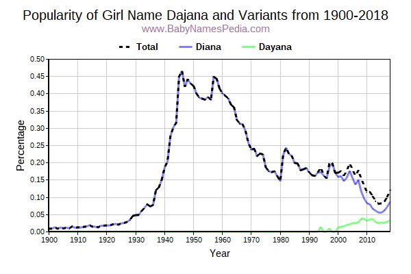 Variant Popularity Trend  for Dajana  from 1900 to 2015
