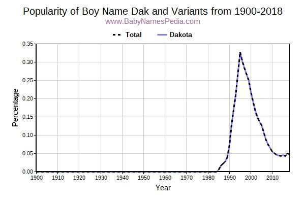 Variant Popularity Trend  for Dak  from 1900 to 2015