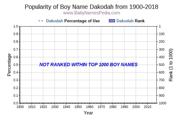 Popularity Trend  for Dakodah  from 1900 to 2018