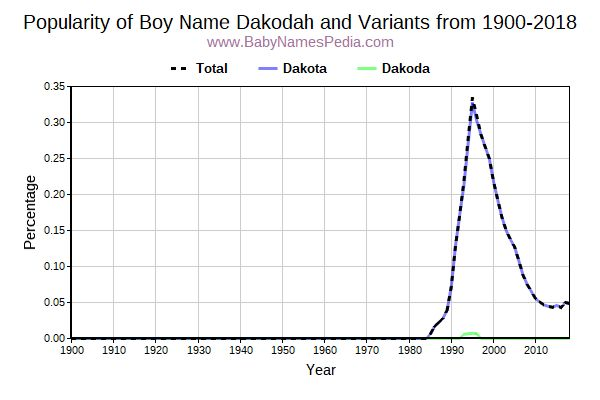 Variant Popularity Trend  for Dakodah  from 1900 to 2018