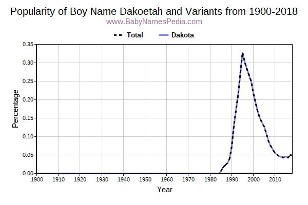 Variant Popularity Trend  for Dakoetah  from 1900 to 2017