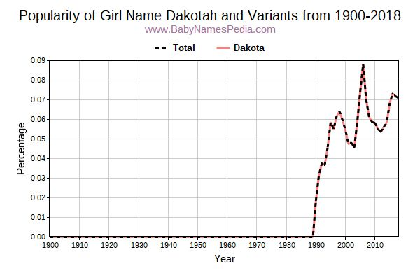 Variant Popularity Trend  for Dakotah  from 1900 to 2018