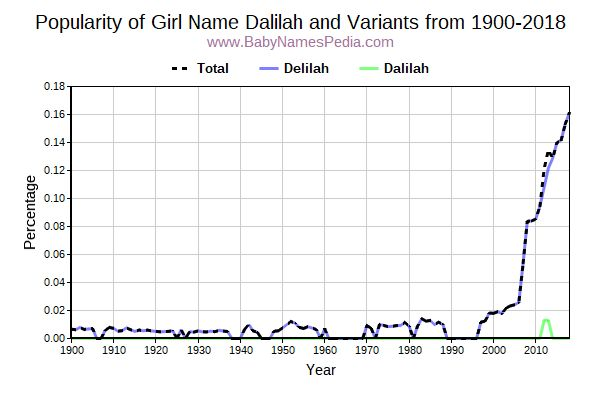 Variant Popularity Trend  for Dalilah  from 1900 to 2015