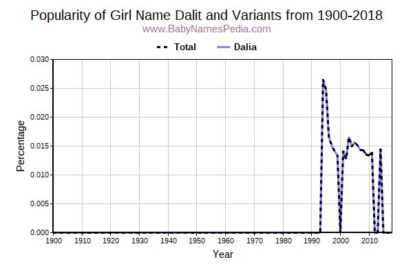 Variant Popularity Trend  for Dalit  from 1900 to 2016