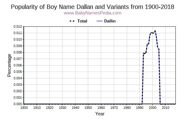 Variant Popularity Trend  for Dallan  from 1900 to 2016