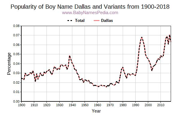 Variant Popularity Trend  for Dallas  from 1900 to 2018
