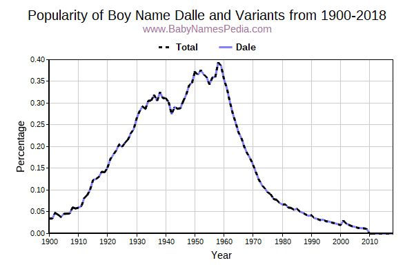 Variant Popularity Trend  for Dalle  from 1900 to 2018