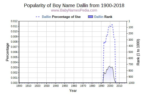 Popularity Trend  for Dallin  from 1900 to 2018