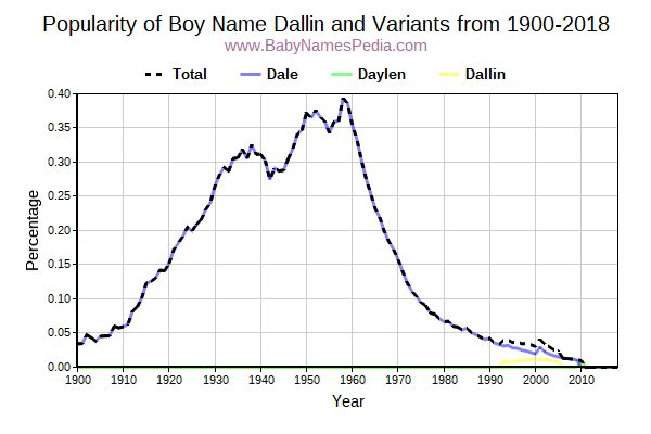 Variant Popularity Trend  for Dallin  from 1900 to 2018