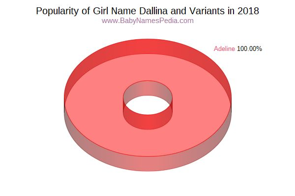 Variant Popularity Chart  for Dallina  in 2018