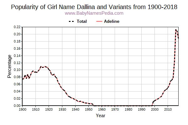 Variant Popularity Trend  for Dallina  from 1900 to 2018
