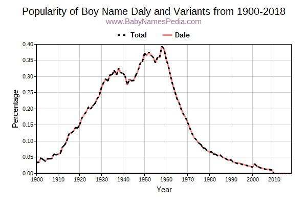 Variant Popularity Trend  for Daly  from 1900 to 2018
