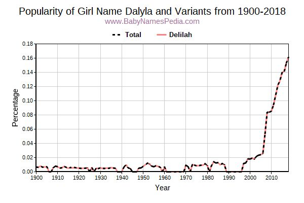 Variant Popularity Trend  for Dalyla  from 1900 to 2015