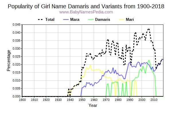 Variant Popularity Trend  for Damaris  from 1900 to 2018