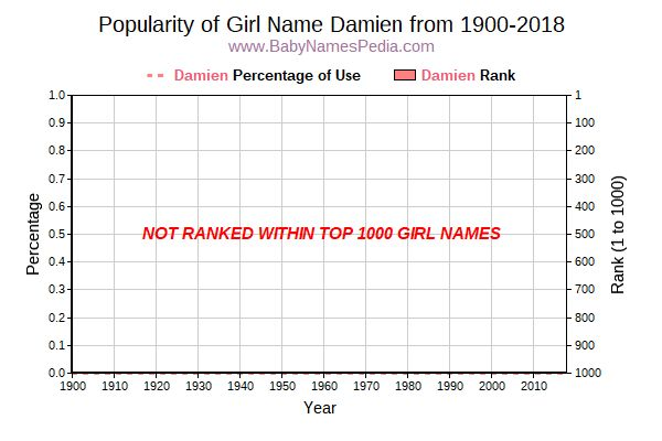 Popularity Trend  for Damien  from 1900 to 2015