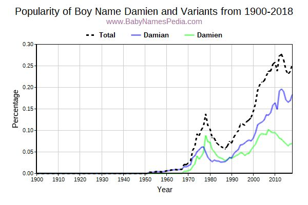Variant Popularity Trend  for Damien  from 1900 to 2015