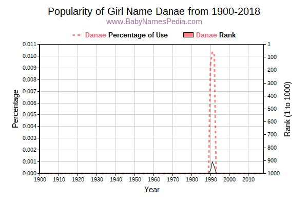 Popularity Trend  for Danae  from 1900 to 2017