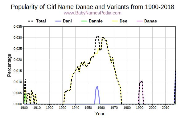 Variant Popularity Trend  for Danae  from 1900 to 2017