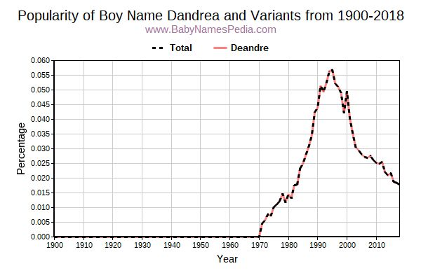 Variant Popularity Trend  for Dandrea  from 1900 to 2015