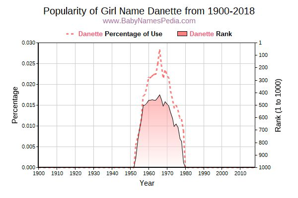 Popularity Trend  for Danette  from 1900 to 2016