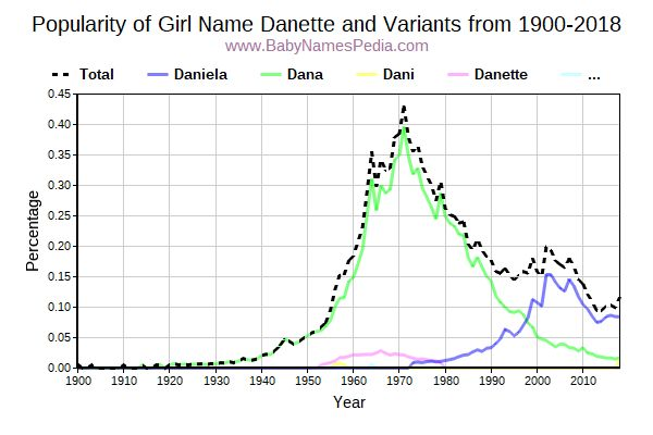 Variant Popularity Trend  for Danette  from 1900 to 2016