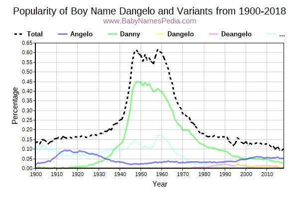 Variant Popularity Trend  for Dangelo  from 1900 to 2015