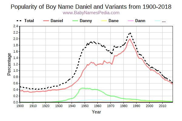 Variant Popularity Trend  for Daniel  from 1900 to 2017